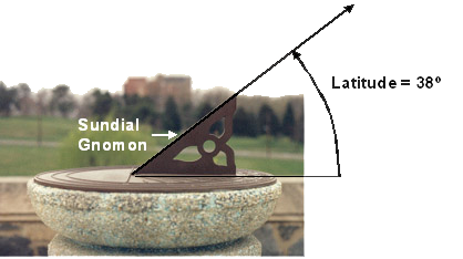 Dial and Gnomon Set to Correct Site Latitude of 38 Degrees